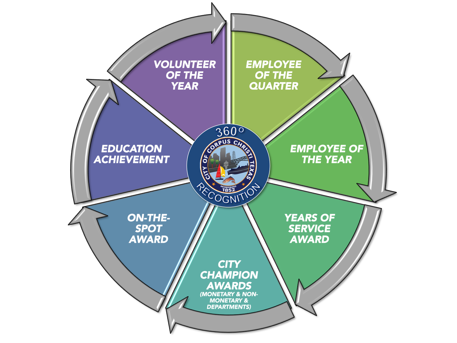 360recognition chart - City of Corpus Christi